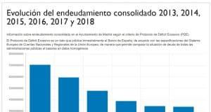 Gráfico datos deuda Ayuntamiento de Madrid